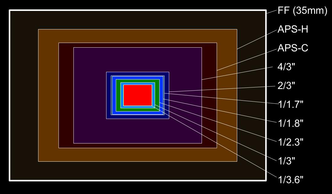 SensorSizes-N